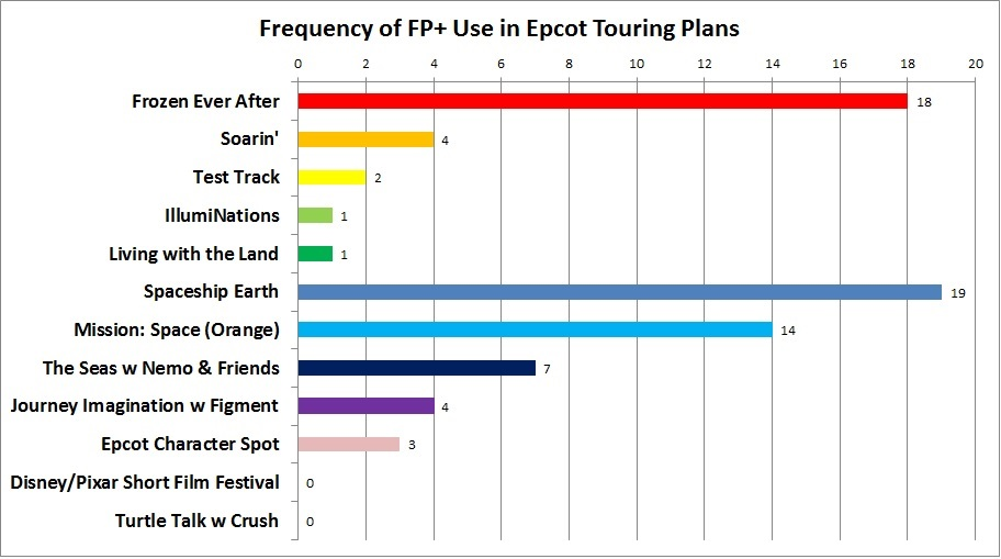 Epcot FastPass+ Advice and Tips